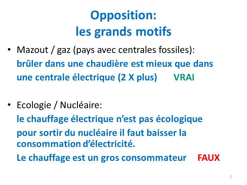 Opposition: les grands motifs Mazout / gaz (pays avec centrales fossiles): brûler dans une chaudière est mieux que dans une centrale électrique (2 X p