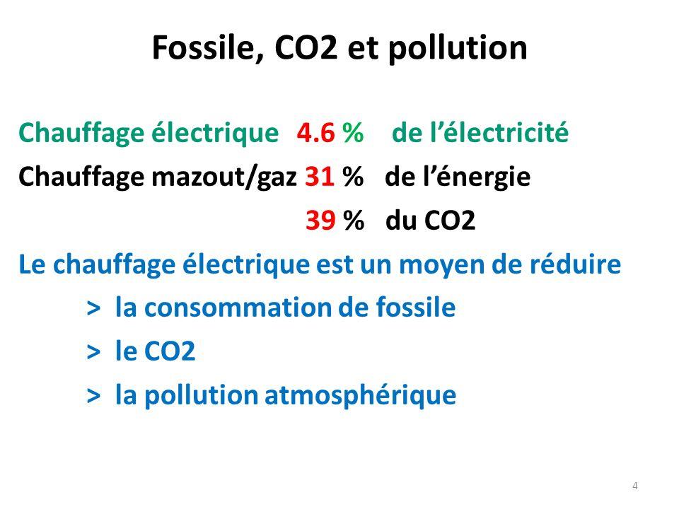 Fossile, CO2 et pollution Chauffage électrique 4.6 % de lélectricité Chauffage mazout/gaz 31 % de lénergie 39 % du CO2 Le chauffage électrique est un