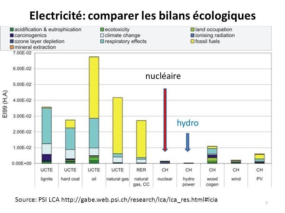 Electricité: comparer les bilans écologiques Source: PSI LCA http://gabe.web.psi.ch/research/lca/lca_res.html#lcia nucléaire hydro 7