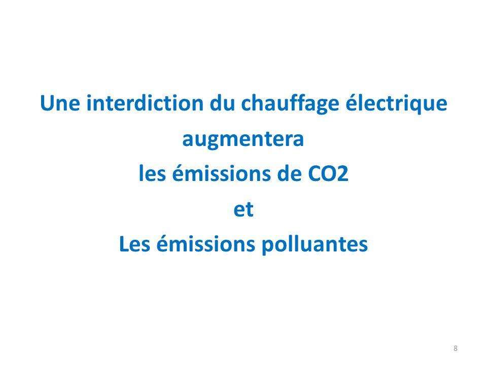 Une interdiction du chauffage électrique augmentera les émissions de CO2 et Les émissions polluantes 8