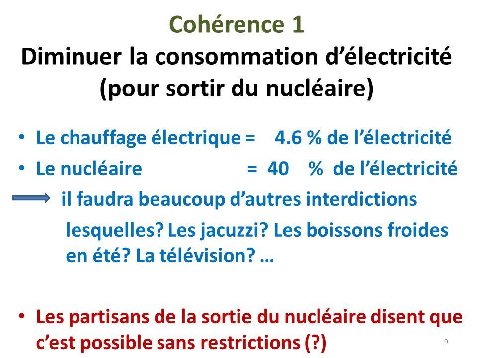 Cohérence 1 Diminuer la consommation délectricité (pour sortir du nucléaire) Le chauffage électrique = 4.6 % de lélectricité Le nucléaire = 40 % de lé