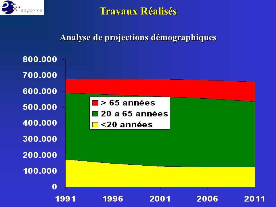 Analyse de projections démographiques Travaux Réalisés