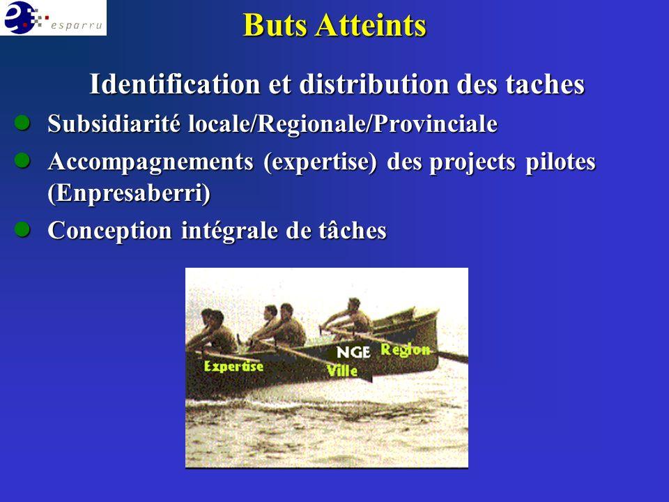 Buts Atteints Identification et distribution des taches lSubsidiarité locale/Regionale/Provinciale lAccompagnements (expertise) des projects pilotes (Enpresaberri) lConception intégrale de tâches