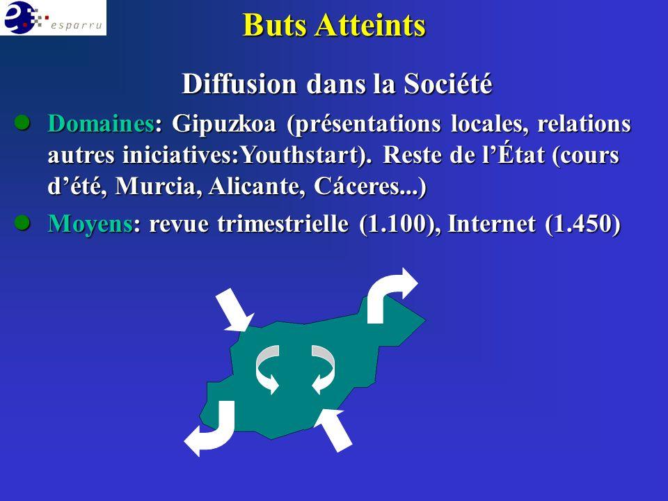 Buts Atteints Diffusion dans la Société lDomaines: Gipuzkoa (présentations locales, relations autres iniciatives:Youthstart). Reste de lÉtat (cours dé
