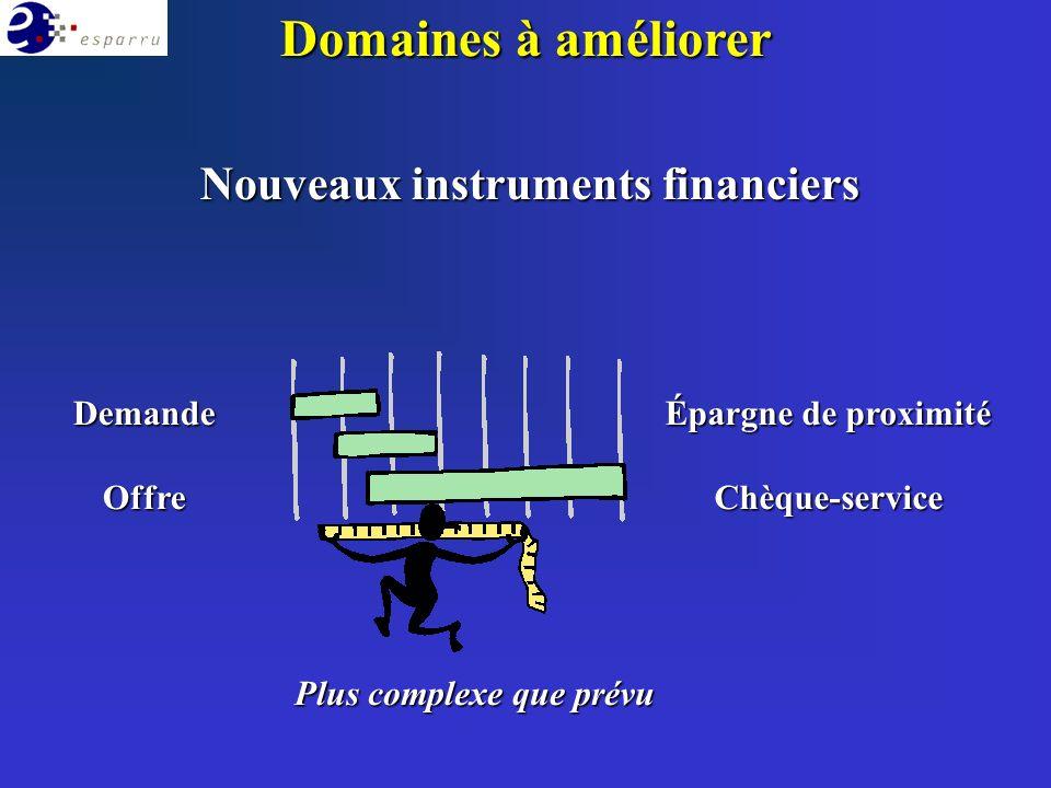 Domaines à améliorer Nouveaux instruments financiers DemandeOffre Épargne de proximité Chèque-service Plus complexe que prévu