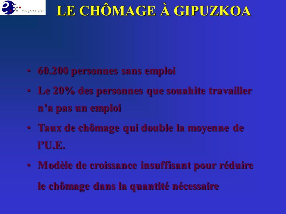 LE CHÔMAGE À GIPUZKOA 60.200 personnes sans emploi60.200 personnes sans emploi Le 20% des personnes que souahite travailler na pas un emploiLe 20% des