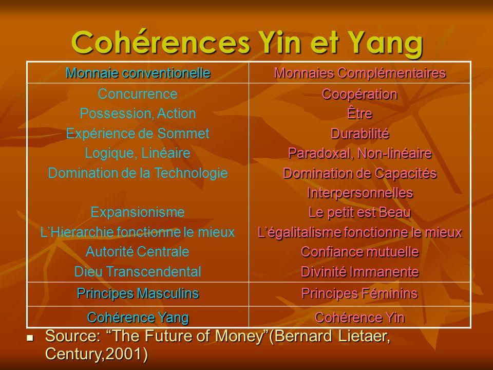 Cohérences Yin et Yang Monnaie conventionelle Monnaies Complémentaires Concurrence Possession, Action Expérience de Sommet Logique, Linéaire Dominatio