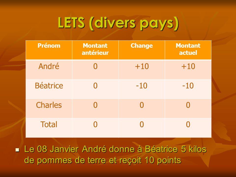 LETS (divers pays) Le 08 Janvier André donne à Béatrice 5 kilos de pommes de terre et reçoit 10 points Le 08 Janvier André donne à Béatrice 5 kilos de