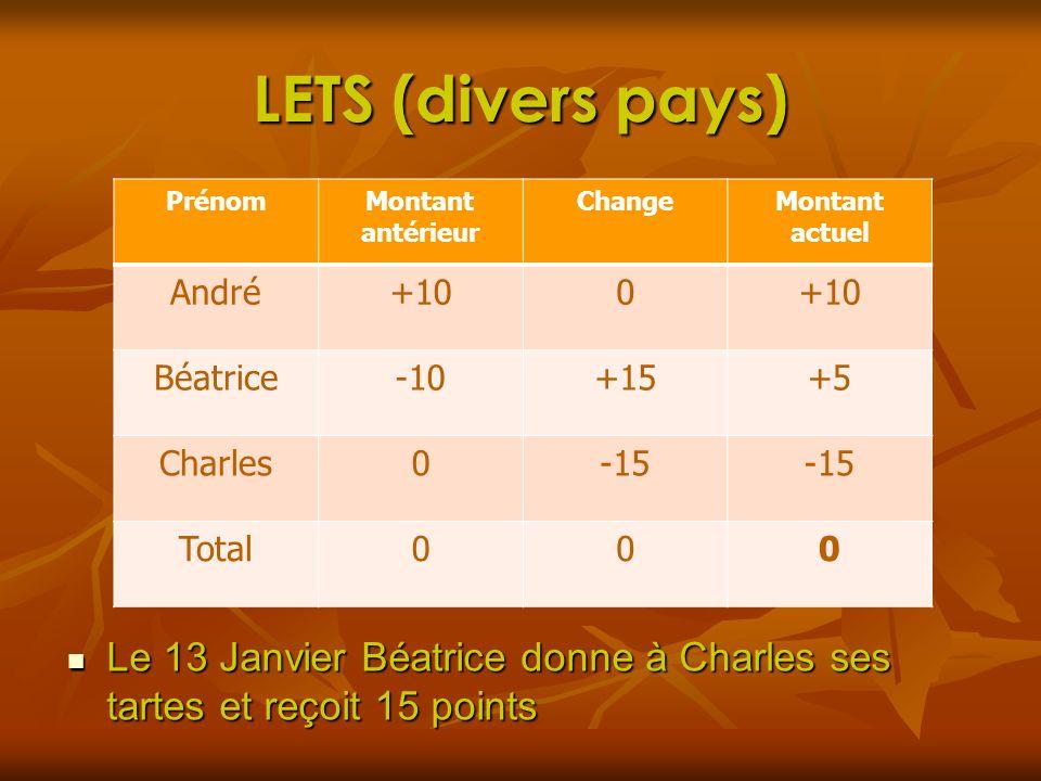 LETS (divers pays) Le 13 Janvier Béatrice donne à Charles ses tartes et reçoit 15 points Le 13 Janvier Béatrice donne à Charles ses tartes et reçoit 1