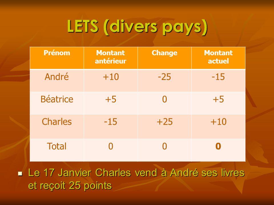 LETS (divers pays) Le 17 Janvier Charles vend à André ses livres et reçoit 25 points Le 17 Janvier Charles vend à André ses livres et reçoit 25 points
