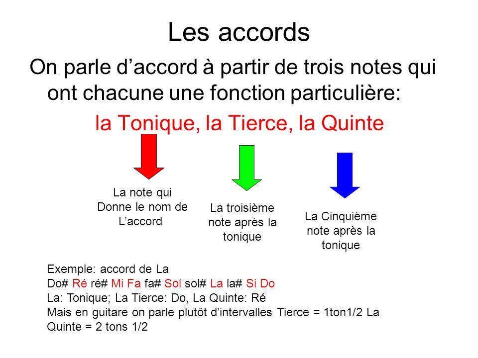 Les accords On parle daccord à partir de trois notes qui ont chacune une fonction particulière: la Tonique, la Tierce, la Quinte La note qui Donne le