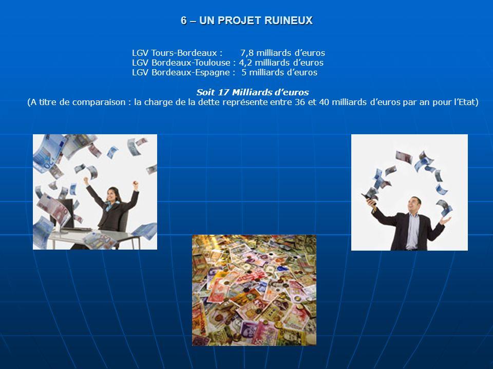 6 – UN PROJET RUINEUX LGV Tours-Bordeaux : 7,8 milliards deuros LGV Bordeaux-Toulouse : 4,2 milliards deuros LGV Bordeaux-Espagne : 5 milliards deuros