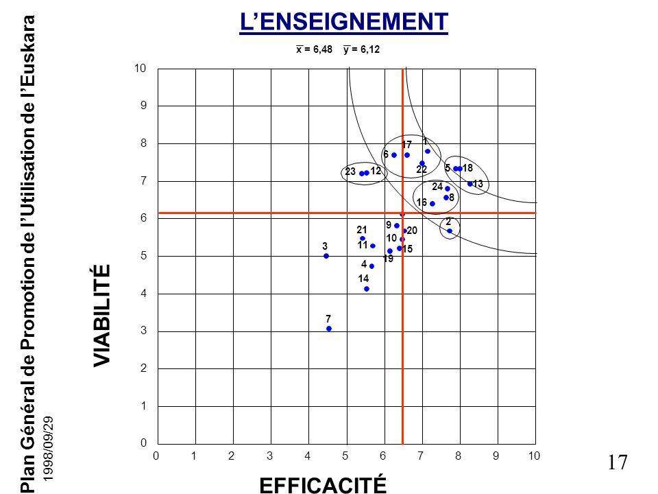 Plan Général de Promotion de lUtilisation de lEuskara 16 1998/09/29 Démarches faites jusquà présent(4) 20-05-1998: Quatrième réunion en Séance Plénièr