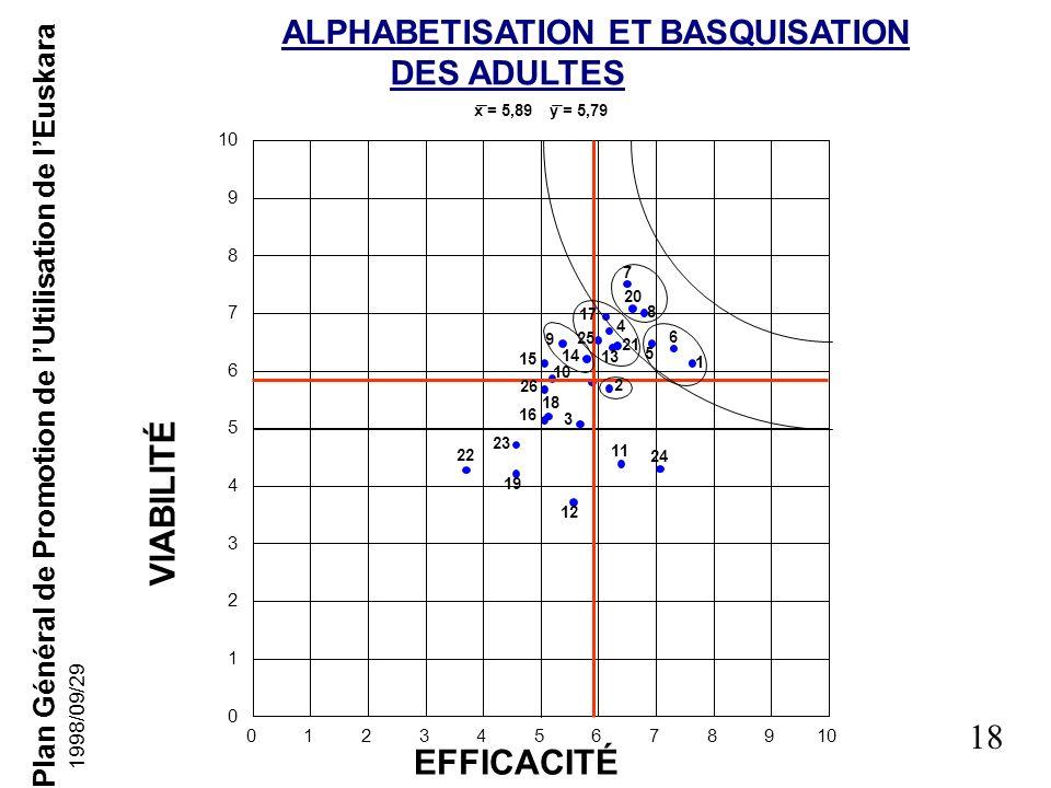 Plan Général de Promotion de lUtilisation de lEuskara 17 1998/09/29 LENSEIGNEMENT EFFICACITÉ VIABILITÉ x = 6,48 y = 6,12 012345678910 0 1 2 3 4 5 6 7