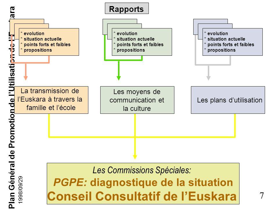 Plan Général de Promotion de lUtilisation de lEuskara 6 1998/09/29 Démarches faites jusquà présent (1) 17.07.1996: Première réunion en Séance Plénière
