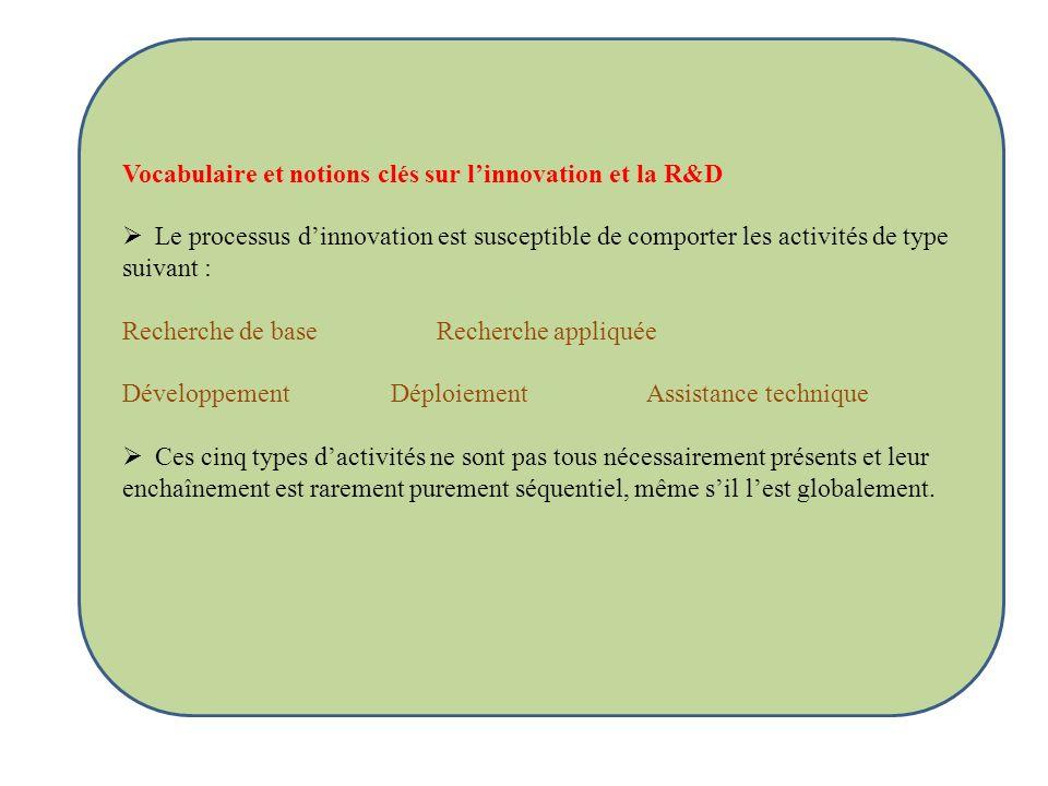 Vocabulaire et notions clés sur linnovation et la R&D Le processus dinnovation est susceptible de comporter les activités de type suivant : Recherche