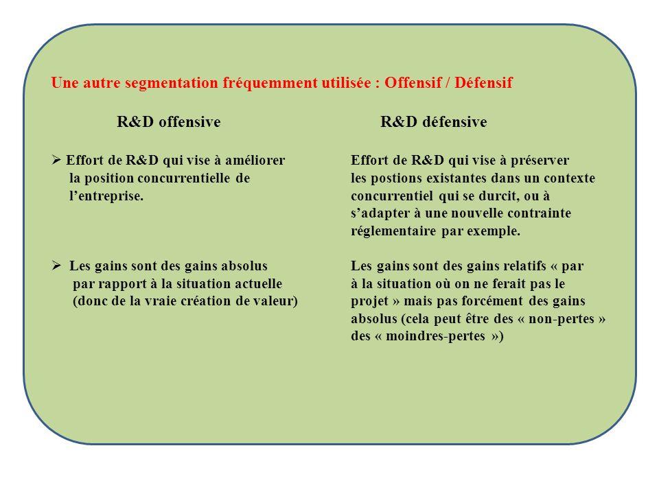 Une autre segmentation fréquemment utilisée : Offensif / Défensif R&D offensiveR&D défensive Effort de R&D qui vise à améliorer Effort de R&D qui vise
