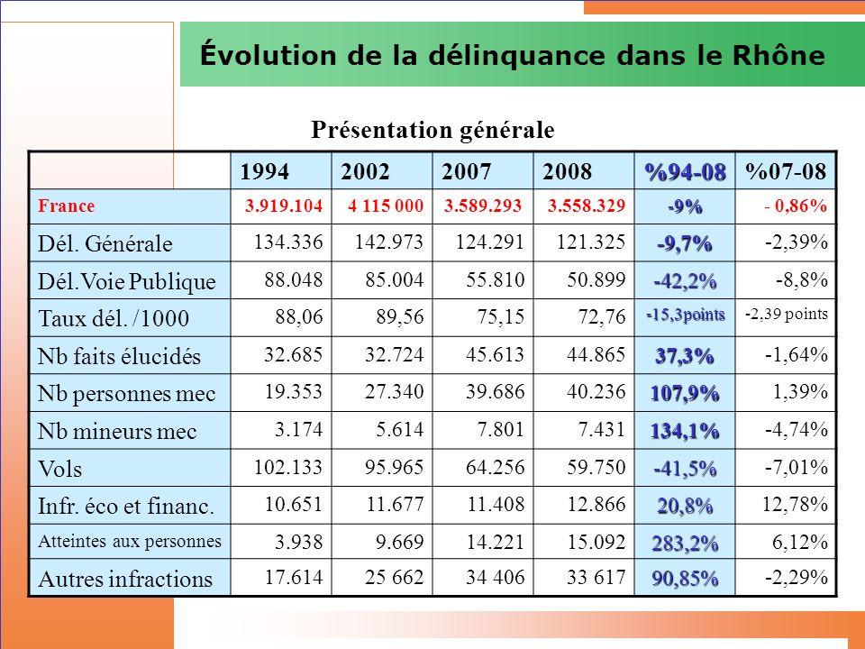 Évolution de la délinquance dans le Rhône 1994200220072008%94-08%07-08 France3.919.1044 115 0003.589.2933.558.329 -9% - 0,86% Dél. Générale 134.336142