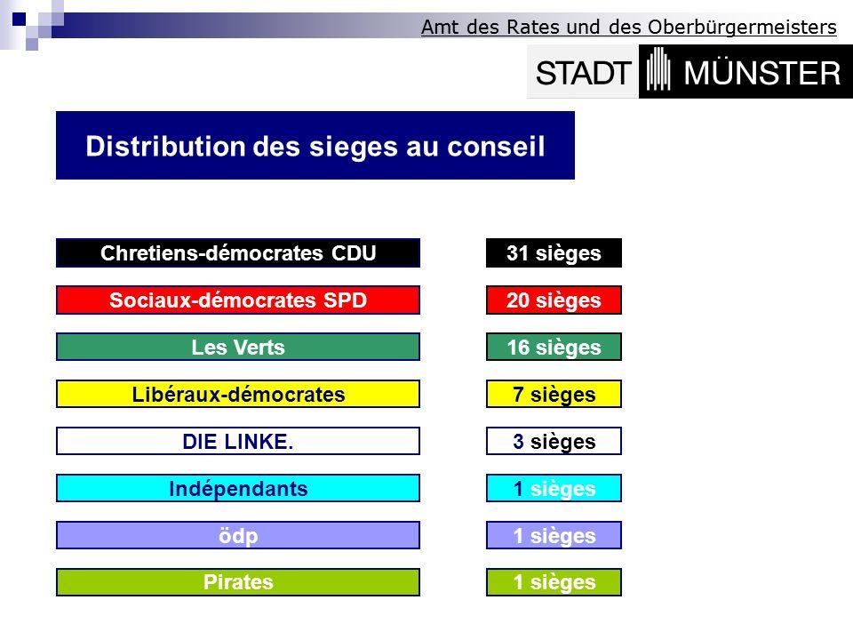 Amt des Rates und des Oberbürgermeisters 31 siègesChretiens-démocrates CDU 20 siègesSociaux-démocrates SPD 1 sièges Les Verts16 sièges ödp 7 siègesLib