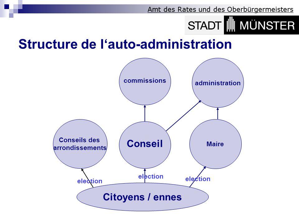 Amt des Rates und des Oberbürgermeisters Conseil administration Conseils des arrondissements Citoyens / ennes Maire election commissions Structure de