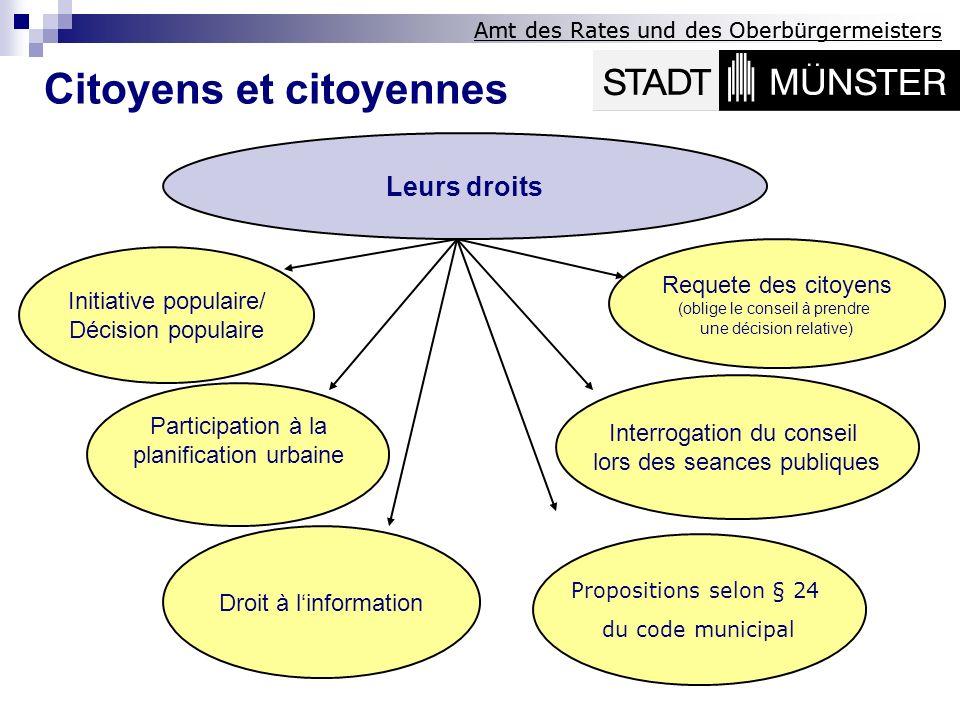 Amt des Rates und des Oberbürgermeisters Leurs droits Participation à la planification urbaine Droit à linformation Propositions selon § 24 du code mu