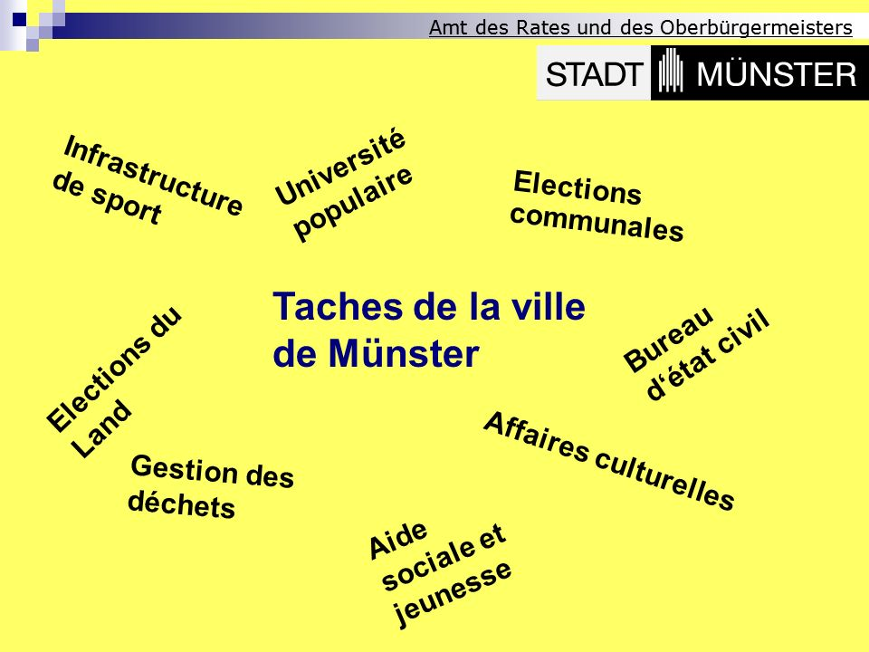 Amt des Rates und des Oberbürgermeisters Taches de la ville de Münster Infrastructure de sport Affaires culturelles Elections communales Gestion des d