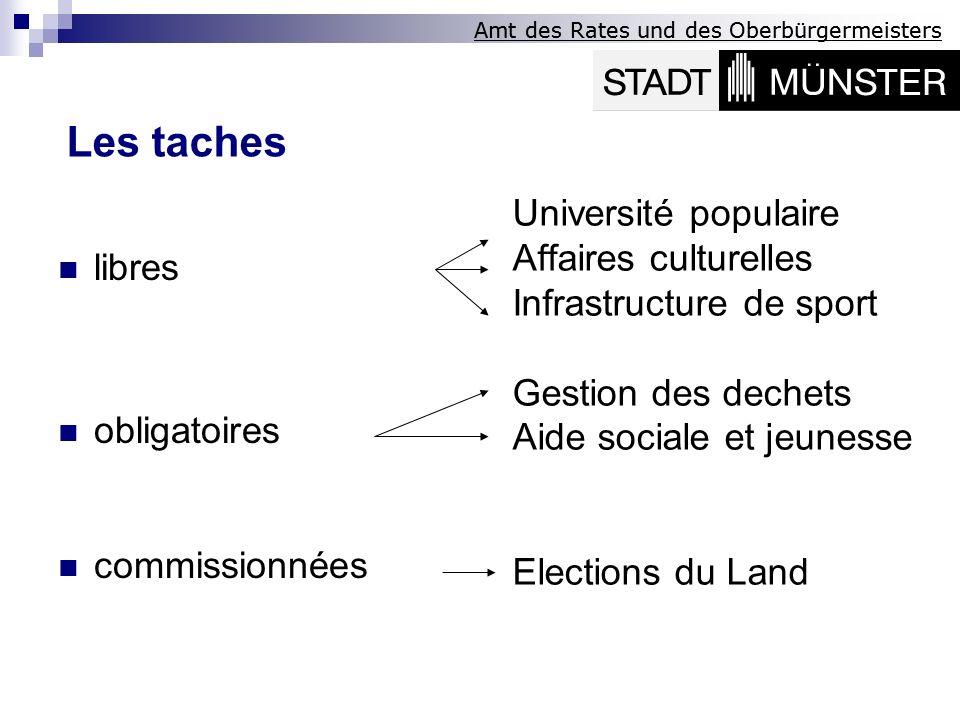 Amt des Rates und des Oberbürgermeisters Les représentations des arrondissements la création est obligatoire (§ 35 Abs.
