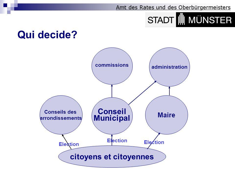 Qui decide? Conseil Municipal administration Conseils des arrondissements citoyens et citoyennes Maire Election commissions