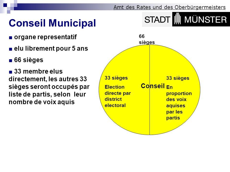 Amt des Rates und des Oberbürgermeisters 33 sièges Election directe par district electoral 33 sièges En proportion des voix aquises par les partis 66