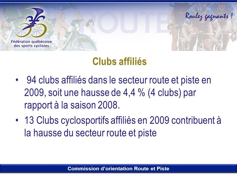 Commission dorientation Route et Piste Clubs affiliés 94 clubs affiliés dans le secteur route et piste en 2009, soit une hausse de 4,4 % (4 clubs) par