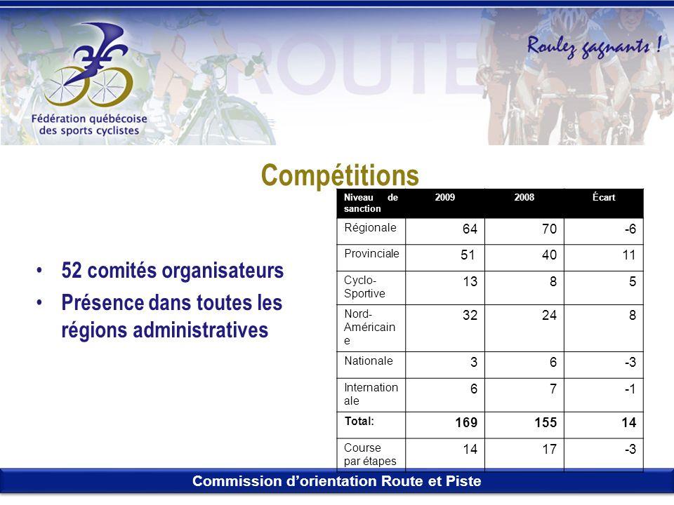 Commission dorientation Route et Piste Compétitions 52 comités organisateurs Présence dans toutes les régions administratives Niveau de sanction 20092