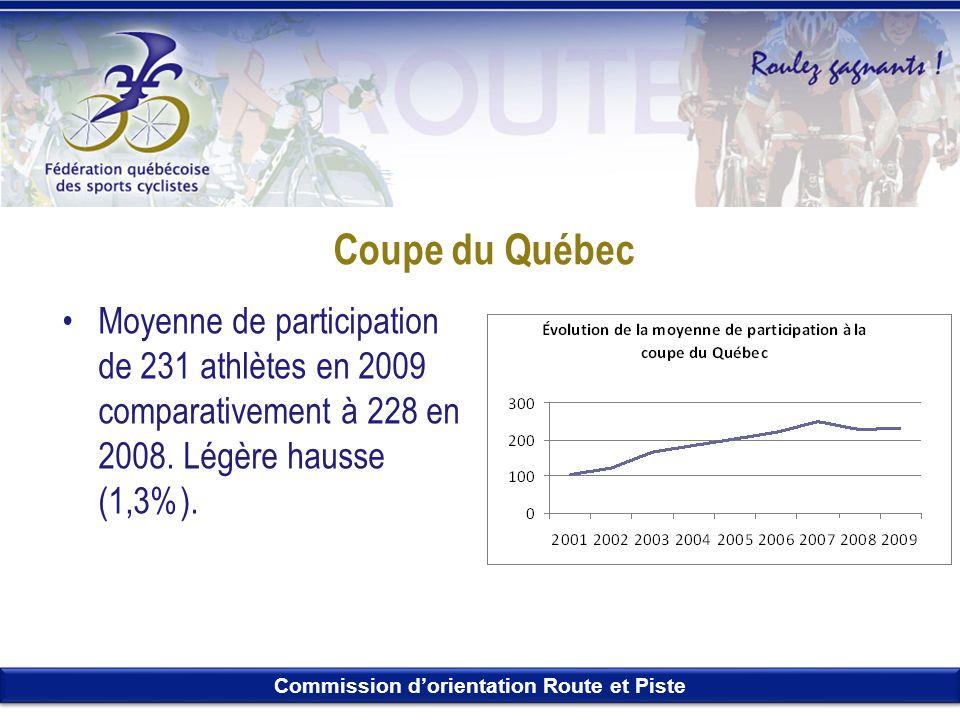 Commission dorientation Route et Piste Coupe du Québec Moyenne de participation de 231 athlètes en 2009 comparativement à 228 en 2008. Légère hausse (