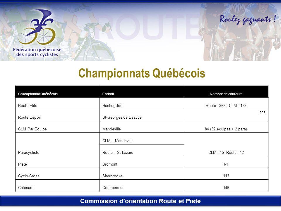Commission dorientation Route et Piste Championnats Québécois Championnat QuébécoisEndroitNombre de coureurs Route ÉliteHuntingdonRoute : 362 CLM : 18