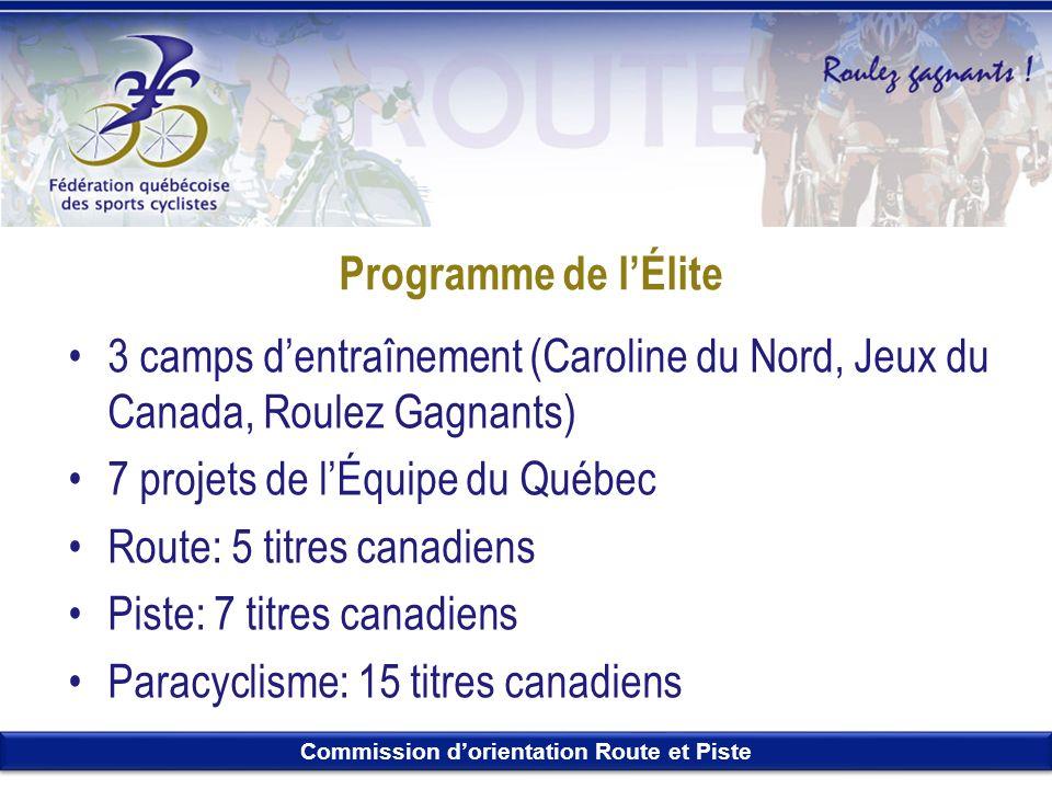 Commission dorientation Route et Piste Programme de lÉlite 3 camps dentraînement (Caroline du Nord, Jeux du Canada, Roulez Gagnants) 7 projets de lÉqu