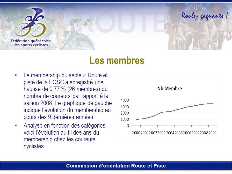 Commission dorientation Route et Piste Les membres Le membership du secteur Route et piste de la FQSC a enregistré une hausse de 0.77 % (26 membres) d