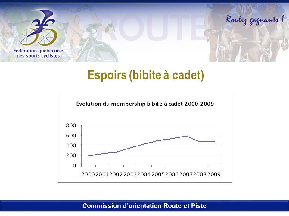 Commission dorientation Route et Piste Espoirs (bibite à cadet)