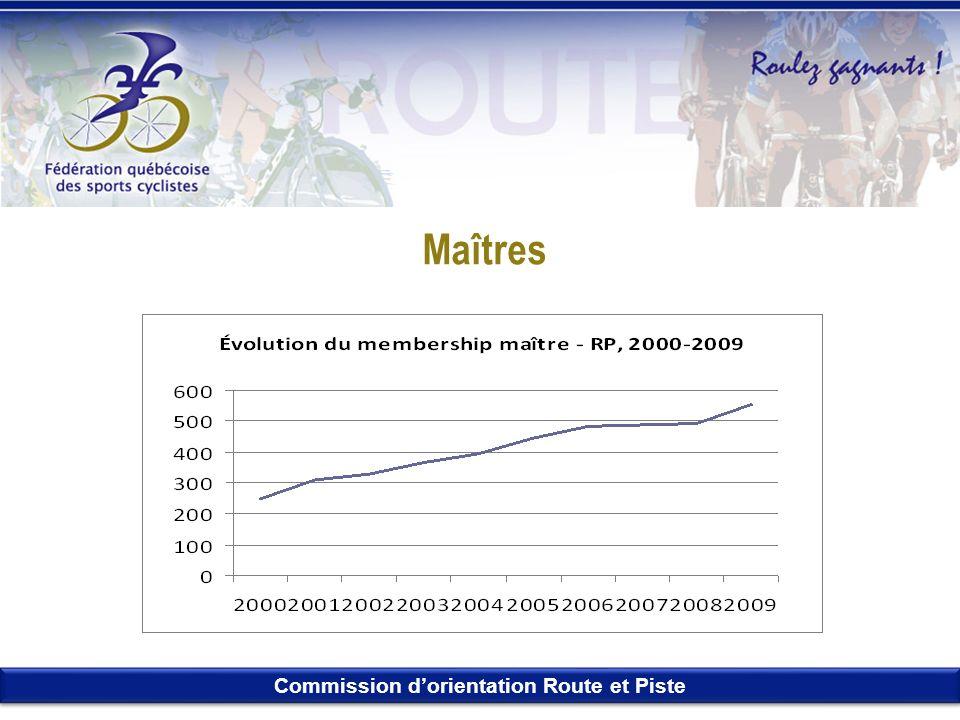 Commission dorientation Route et Piste Maîtres