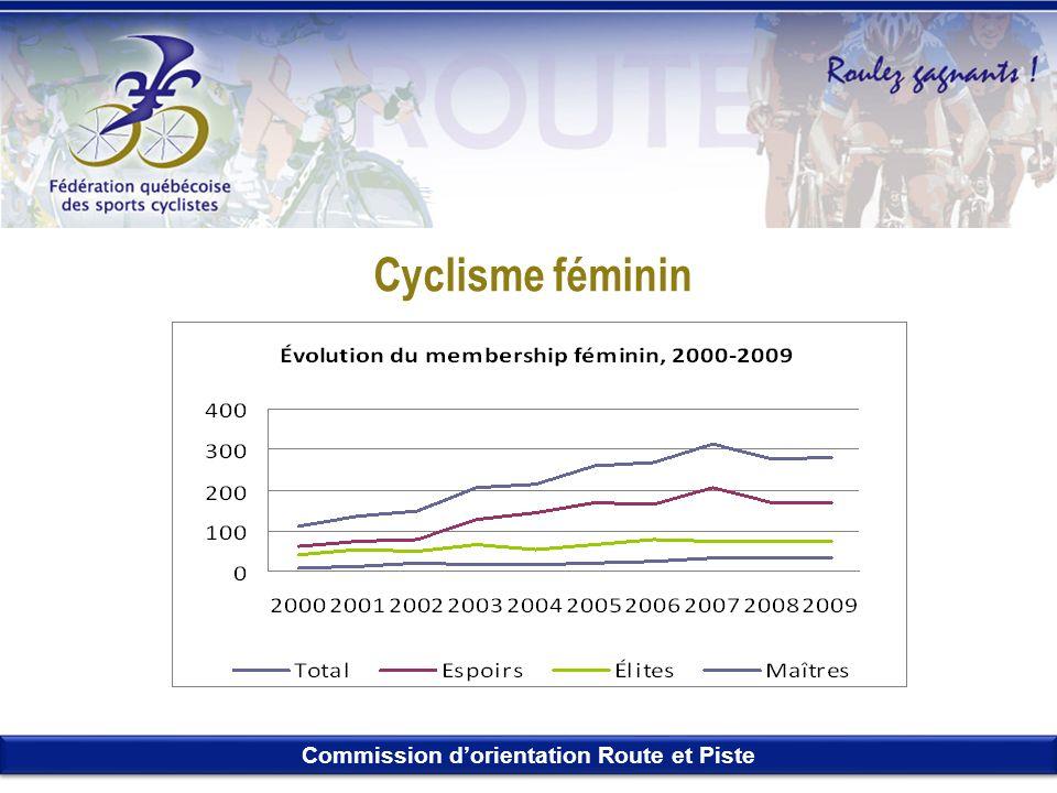 Commission dorientation Route et Piste Cyclisme féminin