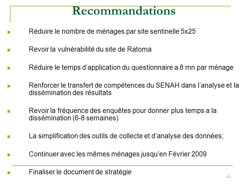 10 Recommandations Réduire le nombre de ménages par site sentinelle 5x25 Revoir la vulnérabilité du site de Ratoma Réduire le temps dapplication du qu