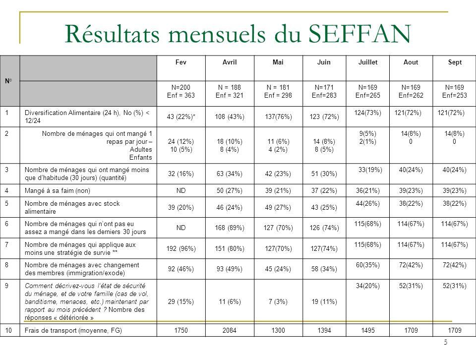 6 Résultats mensuels du SEFFAN N° FevAvrilMaiJuinJuilletAoutSept N=200 Enf = 363 N = 188 Enf = 321 N = 181 Enf = 298 N=171 Enf=283 N=169 Enf=265 N=169 Enf=262 N=169 Enf=253 11Nombre de ménages estimant avoir une mauvaise qualité deau 36 (18%)8 (4%)3 (2%)6 (4%) 2(1%) 12Prix deau (moyenne, FG) 465407394387 328348 13P/T <-2 ET (malnutrition aigue) % 10.99.310,18.2 5.46.15,5 14P/A <-2 ET (insuffisance pondérale) % 16.814.014.