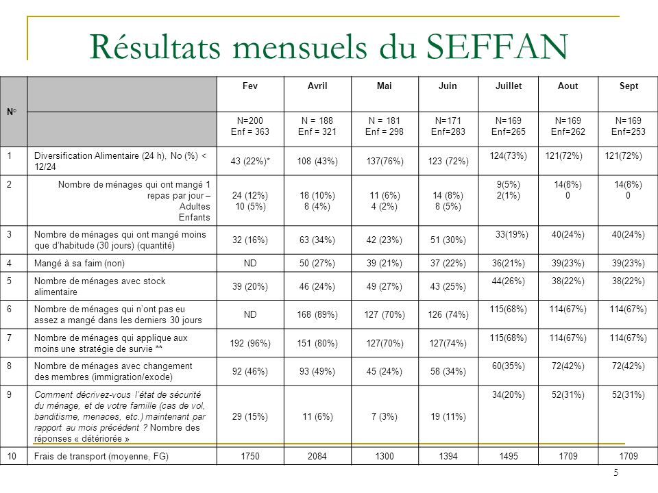 5 Résultats mensuels du SEFFAN N° FevAvrilMaiJuinJuilletAoutSept N=200 Enf = 363 N = 188 Enf = 321 N = 181 Enf = 298 N=171 Enf=283 N=169 Enf=265 N=169