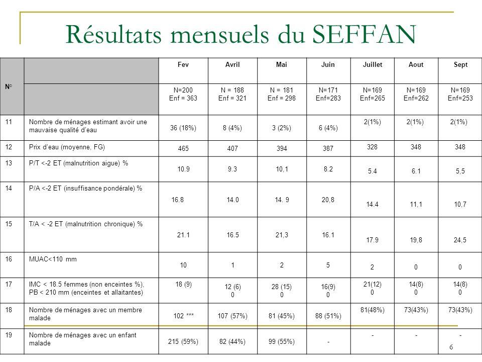 6 Résultats mensuels du SEFFAN N° FevAvrilMaiJuinJuilletAoutSept N=200 Enf = 363 N = 188 Enf = 321 N = 181 Enf = 298 N=171 Enf=283 N=169 Enf=265 N=169