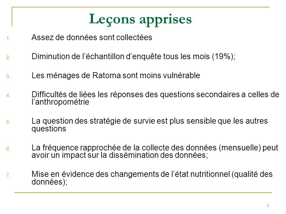 9 Leçons apprises 1. Assez de données sont collectées 2. Diminution de léchantillon denquête tous les mois (19%); 3. Les ménages de Ratoma sont moins