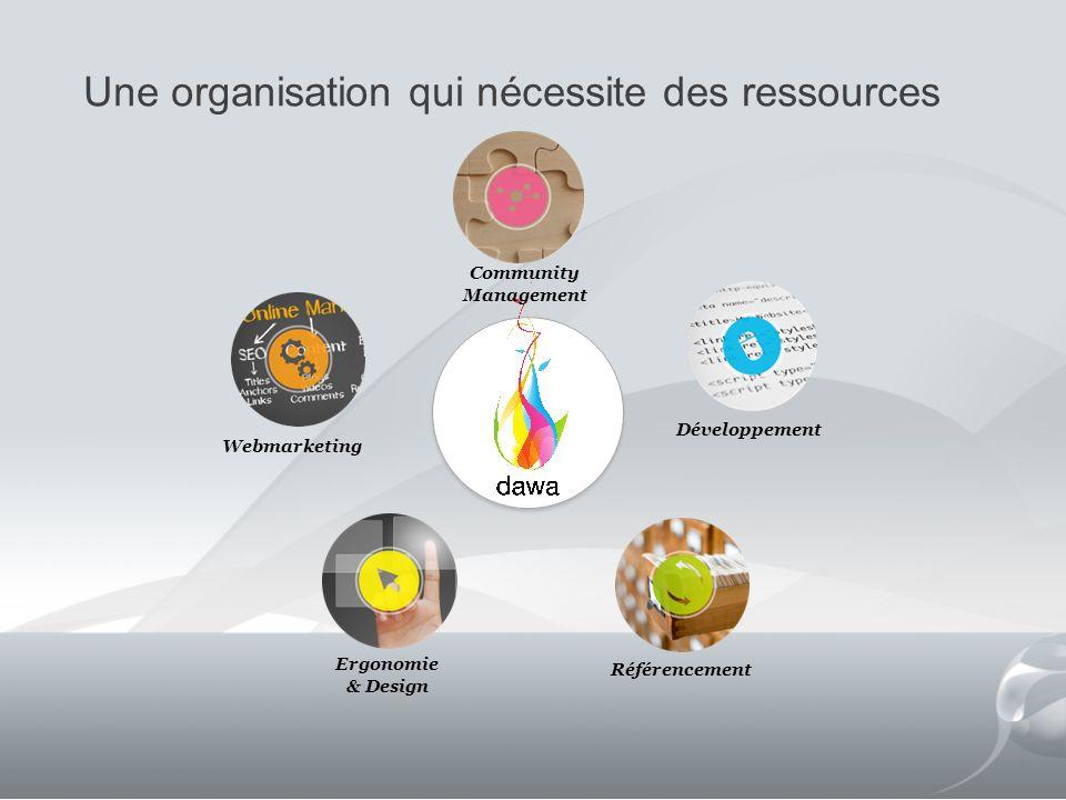 Une organisation qui nécessite des ressources 4 Webmarketing Référencement Développement Community Management Ergonomie & Design