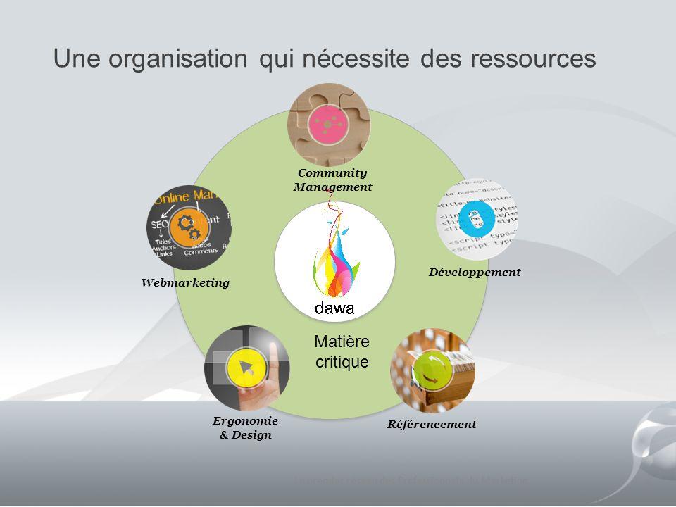 Une organisation qui nécessite des ressources Le premier réseau des Professionnels du Marketing 5 Webmarketing Référencement Développement Community M