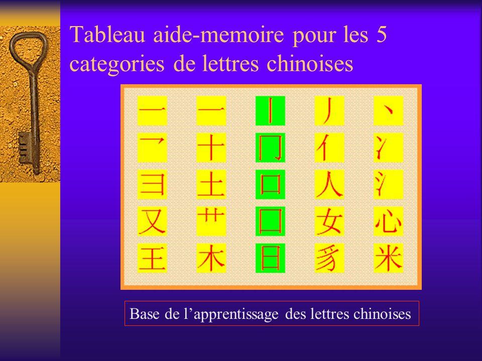 Tableau aide-memoire pour les 5 categories de lettres chinoises Base de lapprentissage des lettres chinoises