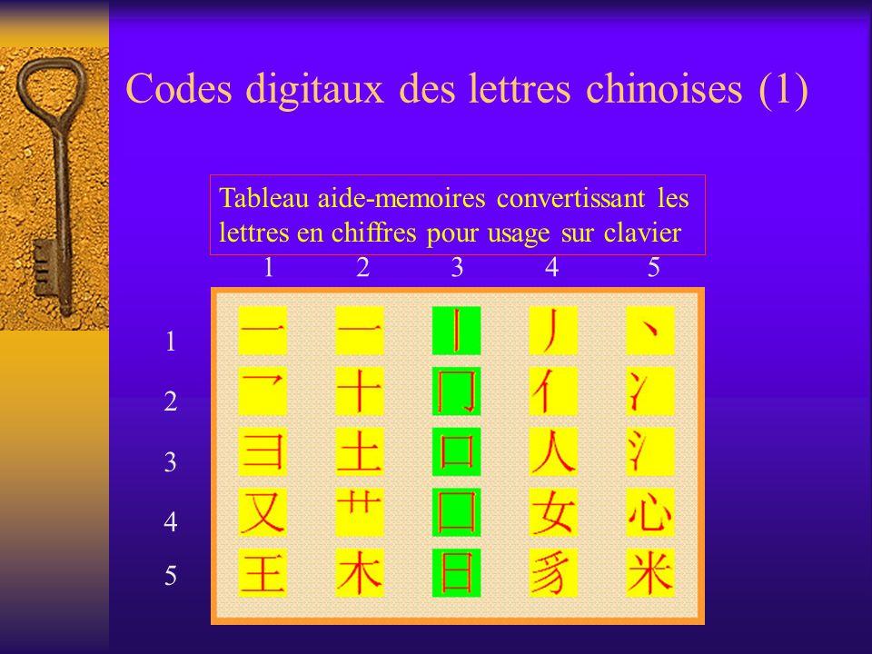 Codes digitaux des lettres chinoises (1) Tableau aide-memoires convertissant les lettres en chiffres pour usage sur clavier 1 2 3 4 5