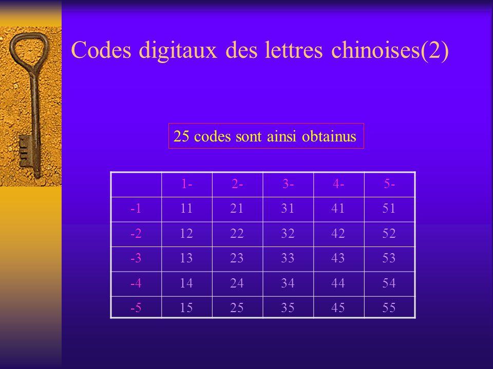 Codes digitaux des lettres chinoises(2) 1-1-2-2-3-3-4-4-5-5- -1112121313141415151 -2-212122323242425252 -3-3131323233435353 -4-414142424343445454 -5-5