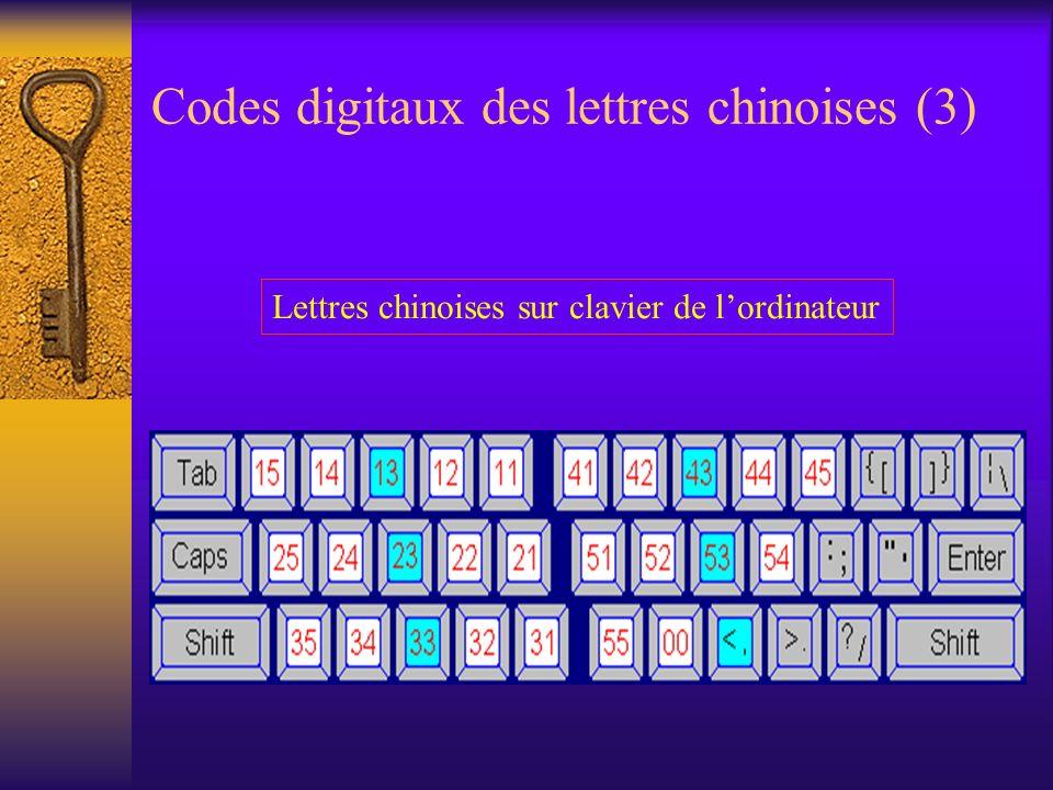 Codes digitaux des lettres chinoises (3) Lettres chinoises sur clavier de lordinateur
