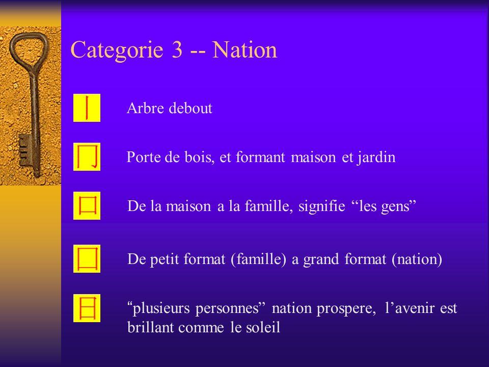 Categorie 3 -- Nation Arbre debout Porte de bois, et formant maison et jardin De la maison a la famille, signifie les gens De petit format (famille) a